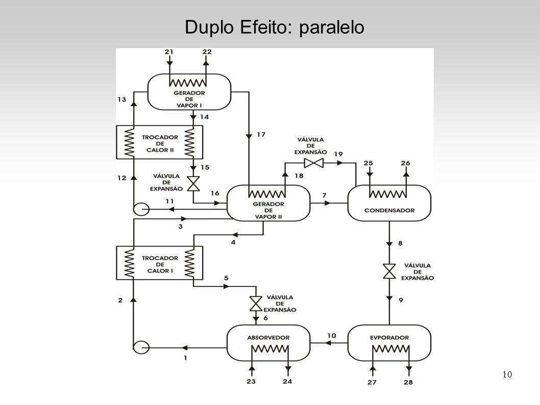 Duplo Efeito: paralelo