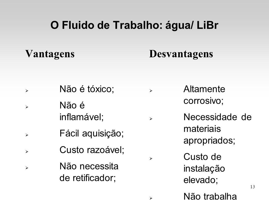 O Fluido de Trabalho: água/ LiBr