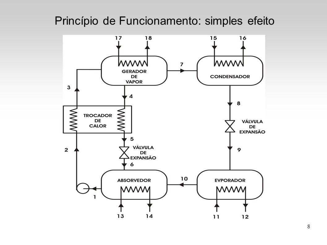 Princípio de Funcionamento: simples efeito
