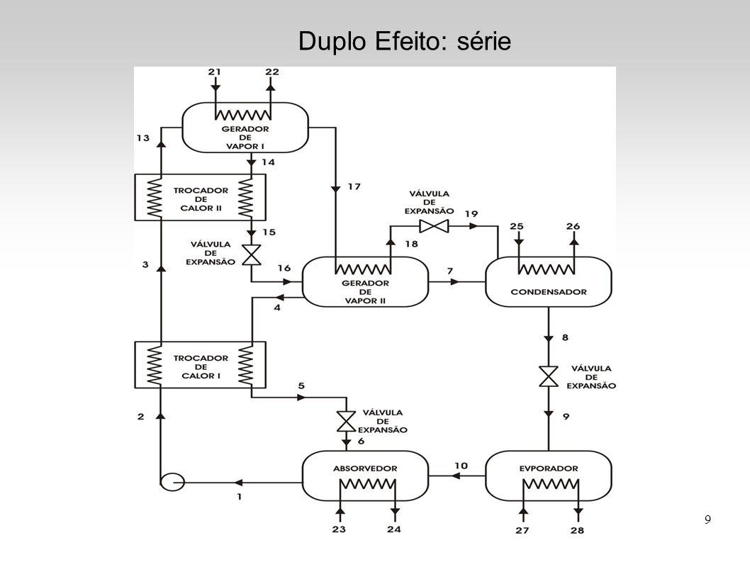 Duplo Efeito: série