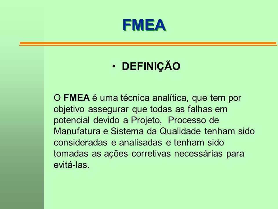 FMEA DEFINIÇÃO O FMEA é uma técnica analítica, que tem por
