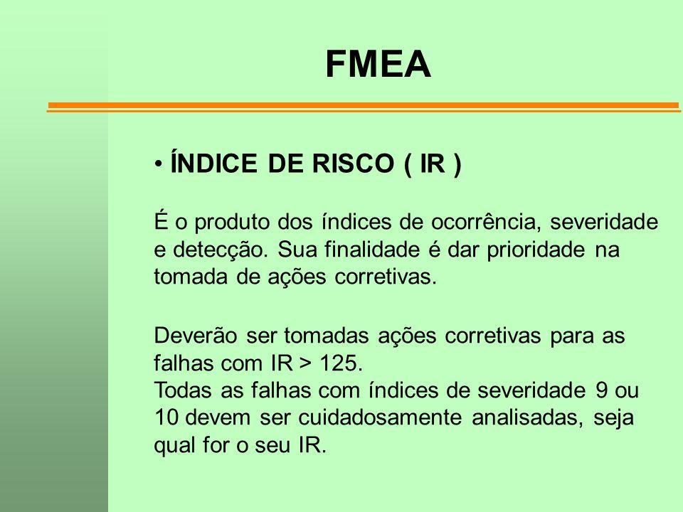 FMEA ÍNDICE DE RISCO ( IR )