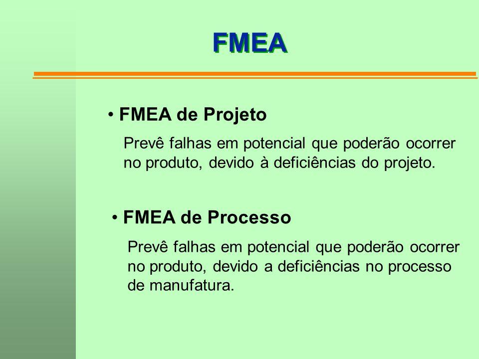 FMEA FMEA de Projeto FMEA de Processo