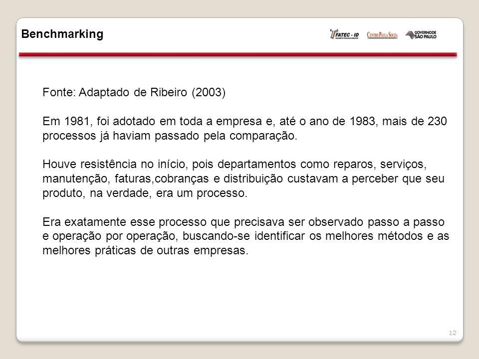 Benchmarking Fonte: Adaptado de Ribeiro (2003)