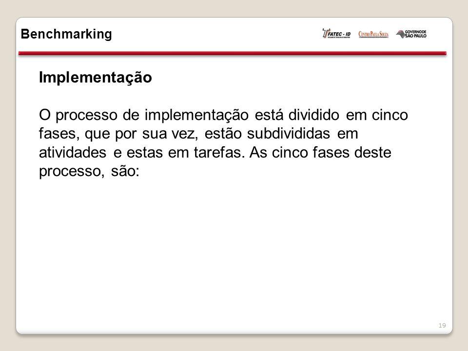 Benchmarking Implementação.