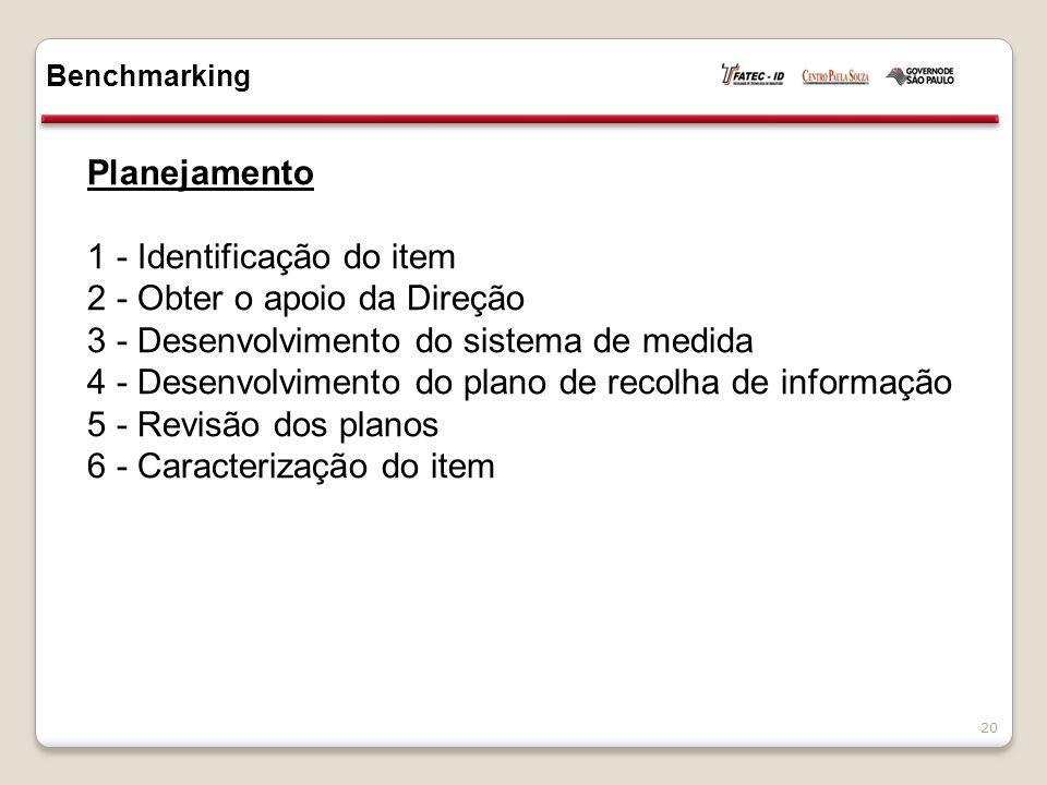 1 - Identificação do item 2 - Obter o apoio da Direção