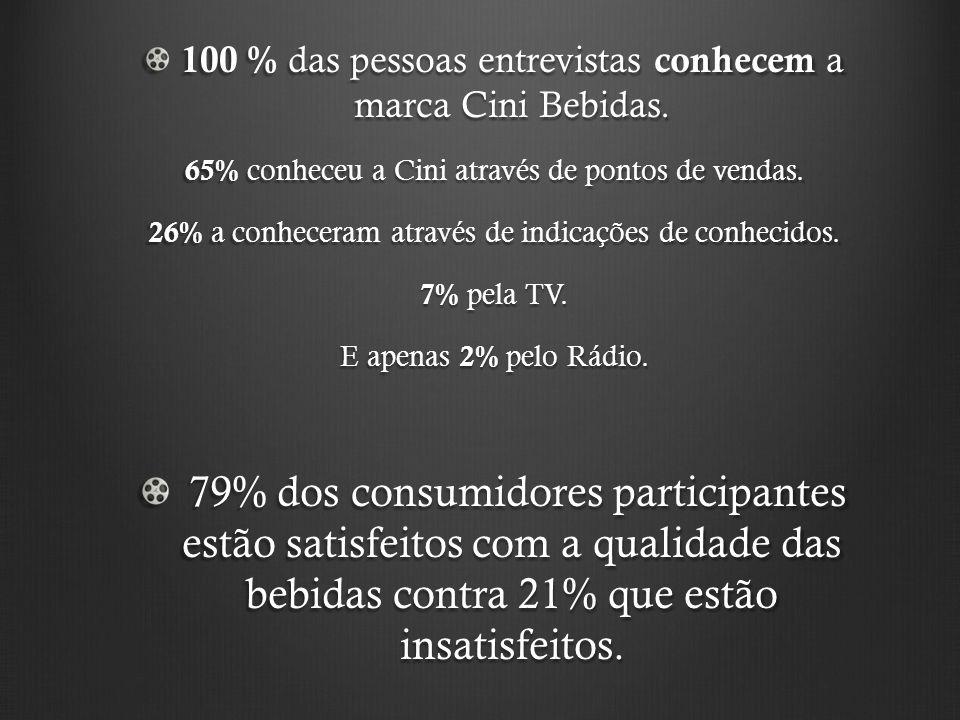 100 % das pessoas entrevistas conhecem a marca Cini Bebidas.
