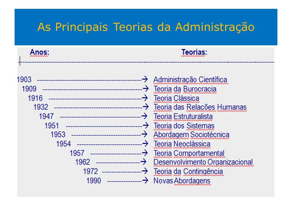 As Principais Teorias da Administração