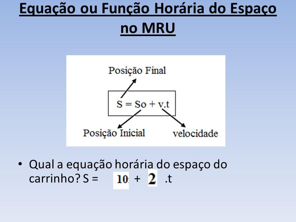 Equação ou Função Horária do Espaço no MRU