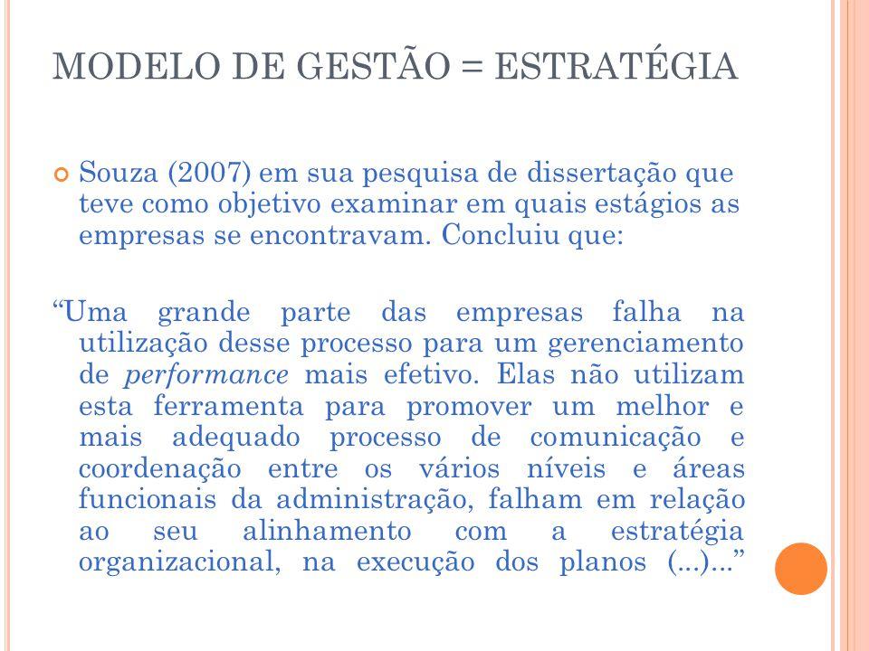 MODELO DE GESTÃO = ESTRATÉGIA