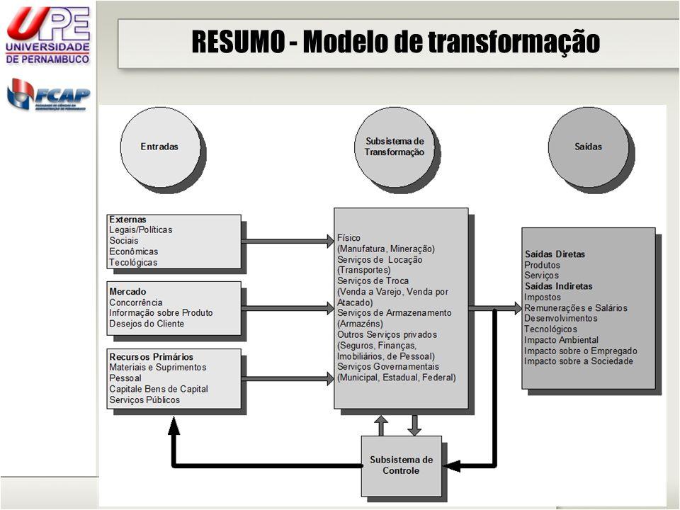 RESUMO - Modelo de transformação