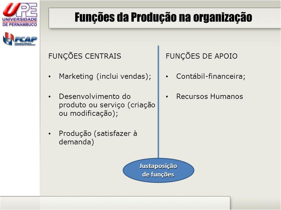 Funções da Produção na organização