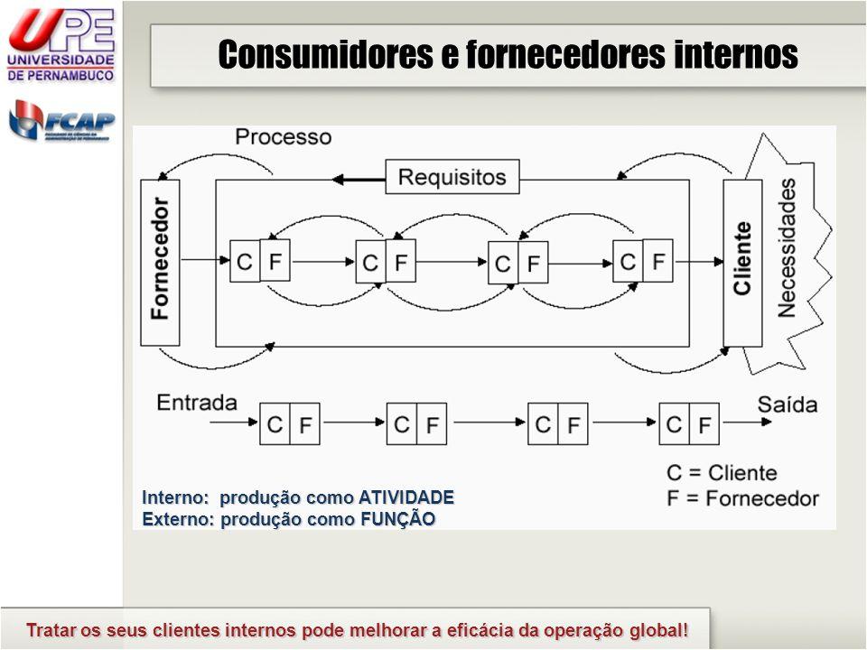 Consumidores e fornecedores internos