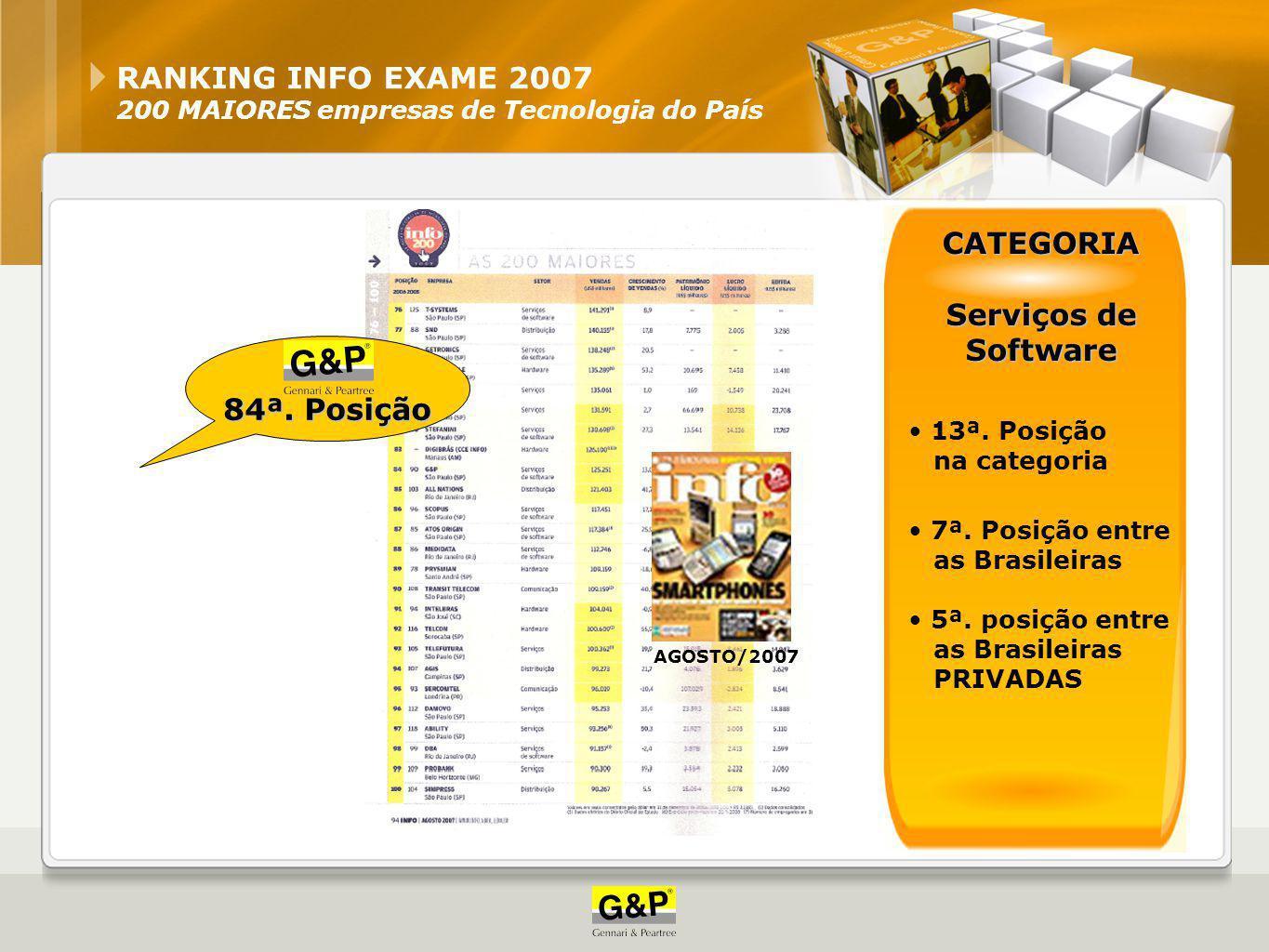 CATEGORIA Serviços de Software 84ª. Posição