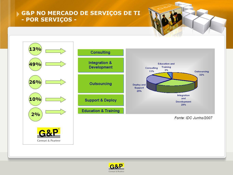 G&P NO MERCADO DE SERVIÇOS DE TI - POR SERVIÇOS -