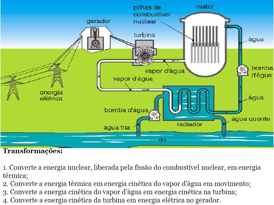 Transformações: 1. Converte a energia nuclear, liberada pela fissão do combustível nuclear, em energia térmica;