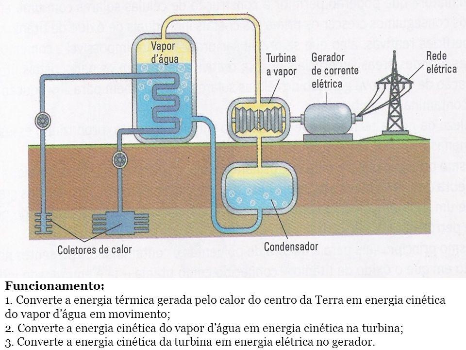 Funcionamento: 1. Converte a energia térmica gerada pelo calor do centro da Terra em energia cinética do vapor d'água em movimento;