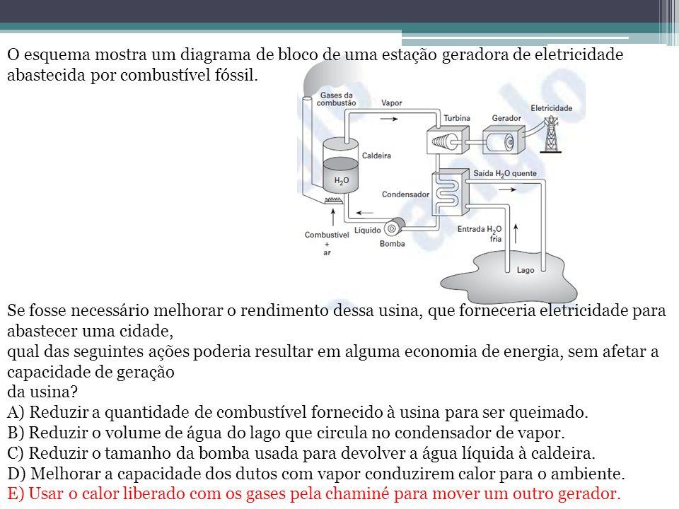 O esquema mostra um diagrama de bloco de uma estação geradora de eletricidade abastecida por combustível fóssil.