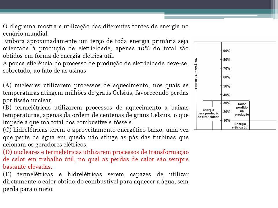O diagrama mostra a utilização das diferentes fontes de energia no cenário mundial.