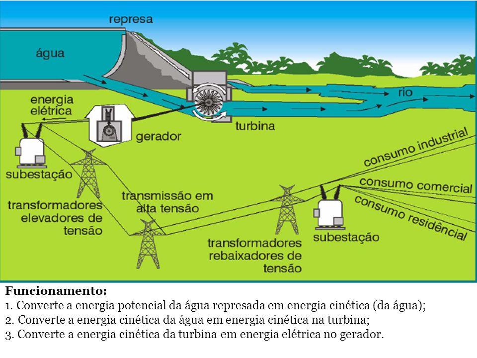 Funcionamento: 1. Converte a energia potencial da água represada em energia cinética (da água);