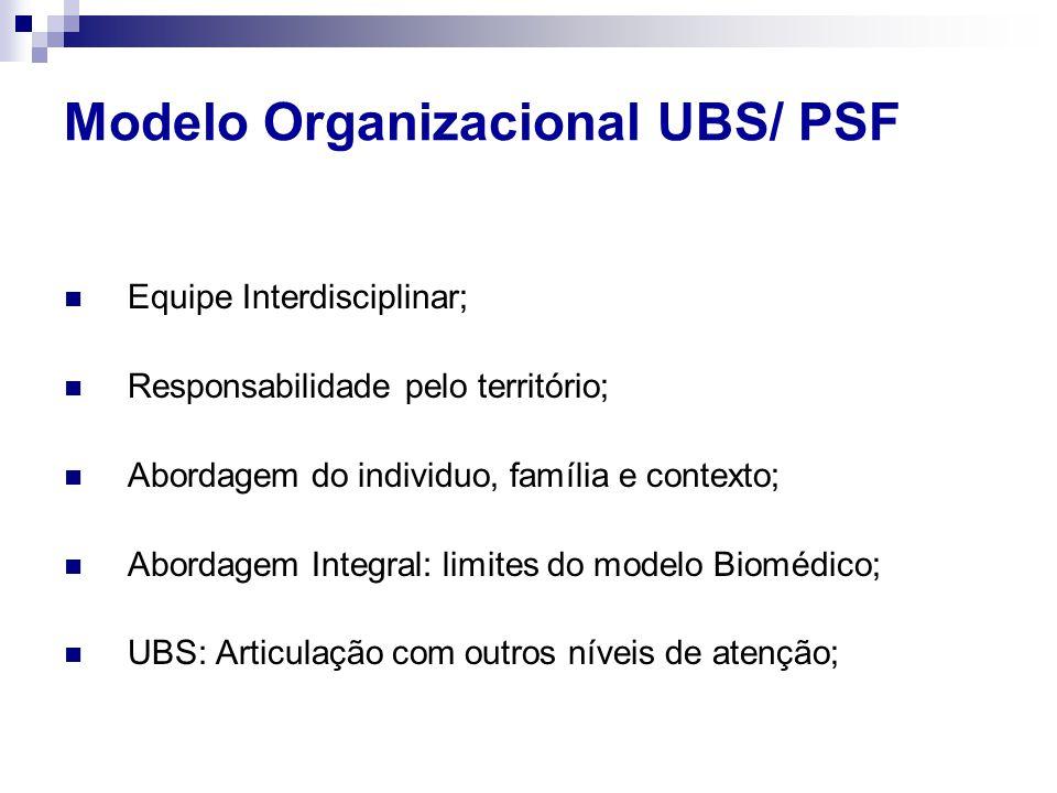Modelo Organizacional UBS/ PSF
