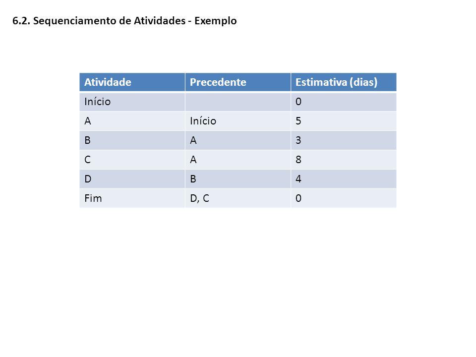 6.2. Sequenciamento de Atividades - Exemplo