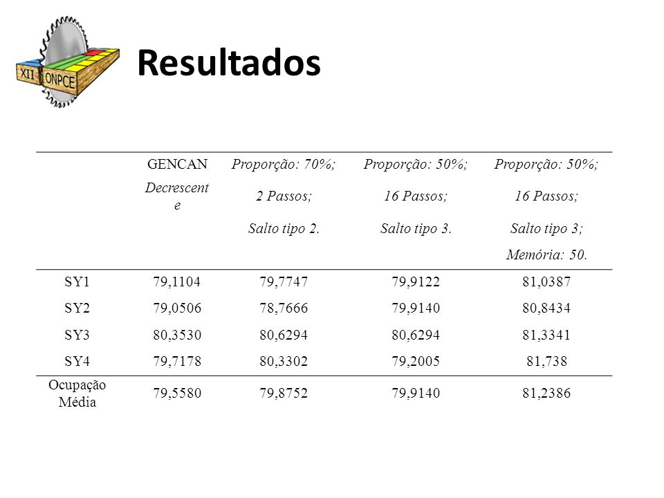 Resultados GENCAN Proporção: 70%; Proporção: 50%; Decrescente
