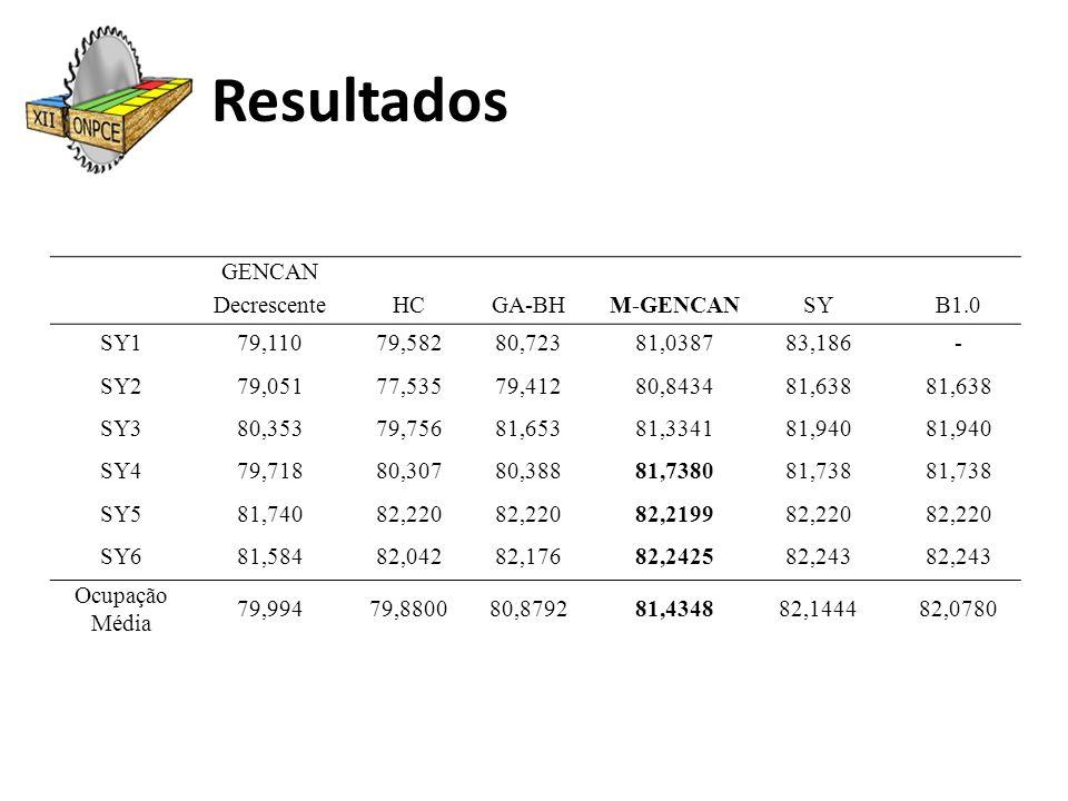 Resultados GENCAN Decrescente HC GA-BH M-GENCAN SY B1.0 SY1 79,110