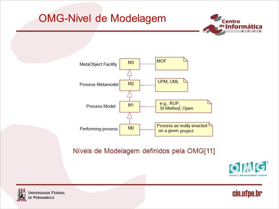 OMG-Nivel de Modelagem