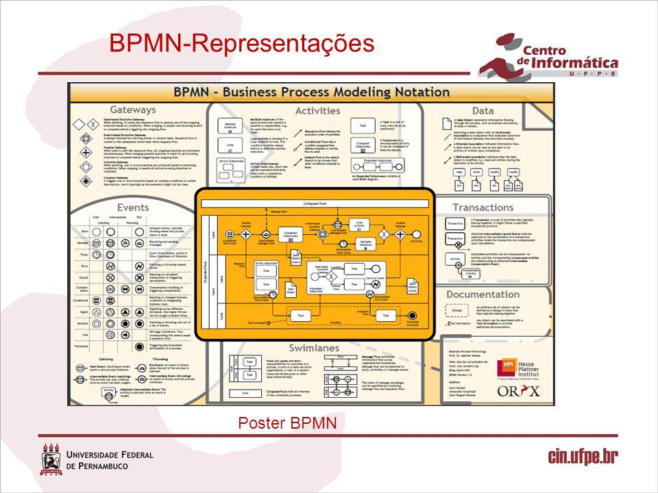 BPMN-Representações Poster BPMN