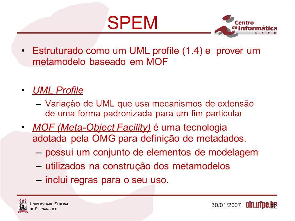 SPEM Estruturado como um UML profile (1.4) e prover um metamodelo baseado em MOF. UML Profile.