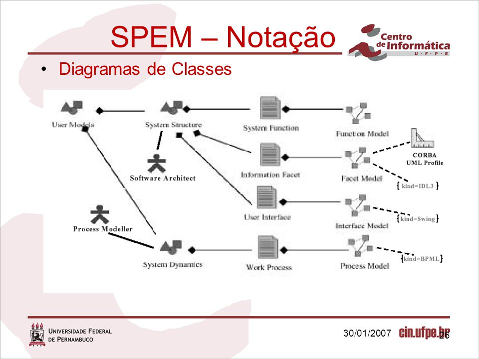 SPEM – Notação Diagramas de Classes 30/01/2007