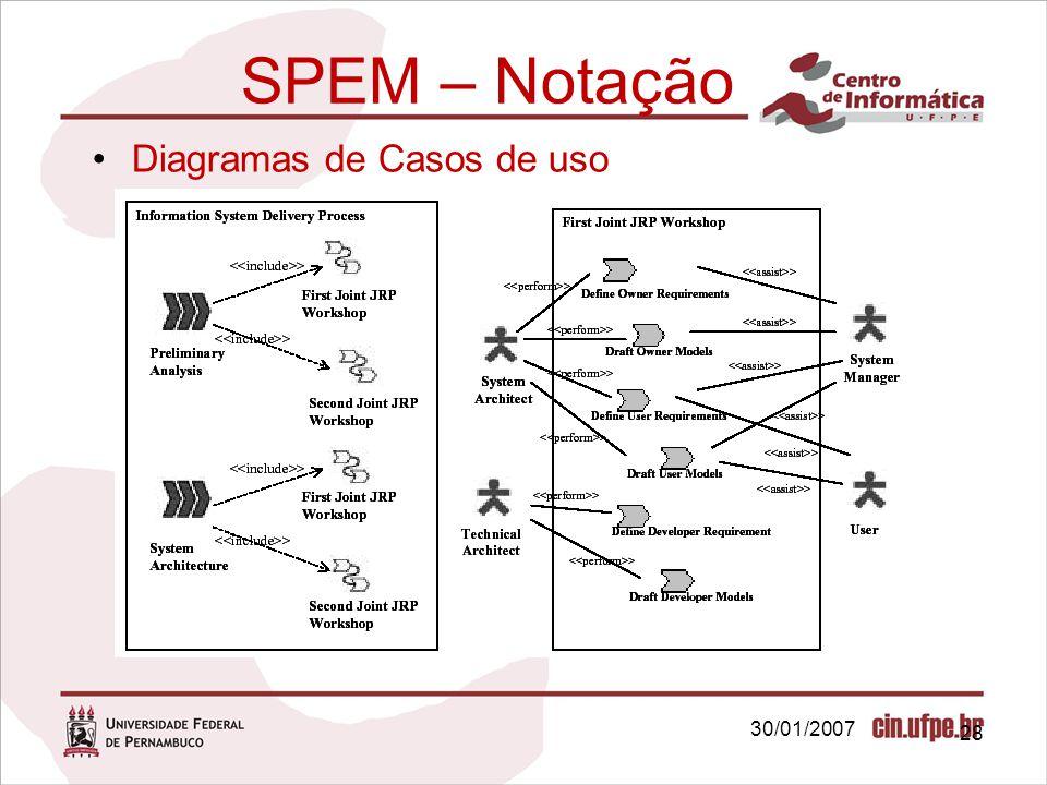SPEM – Notação Diagramas de Casos de uso 30/01/2007