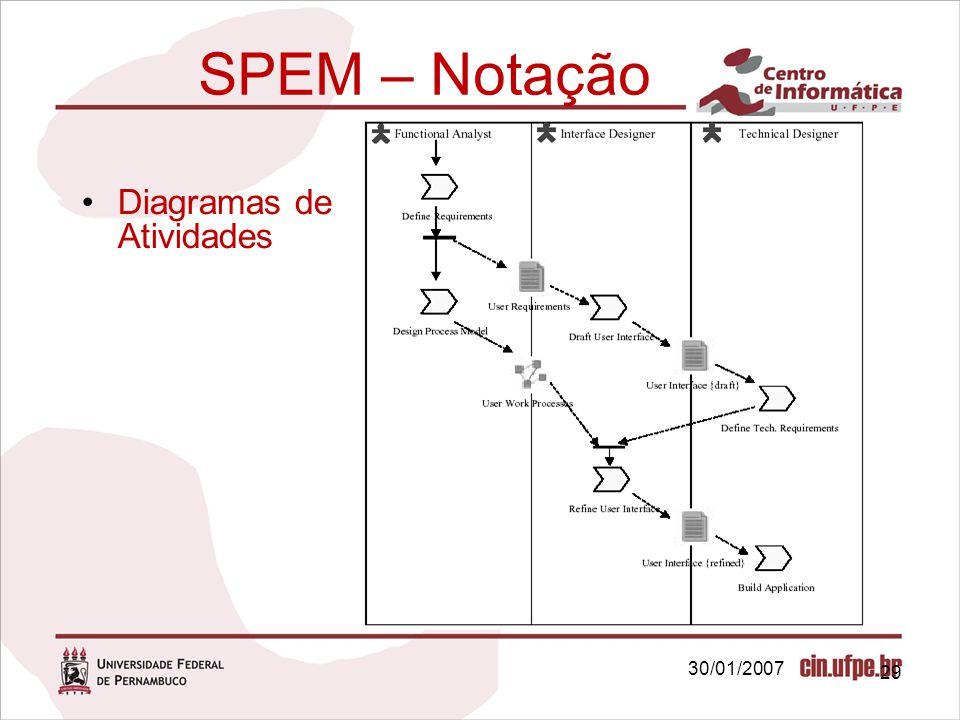 SPEM – Notação Diagramas de Atividades 30/01/2007