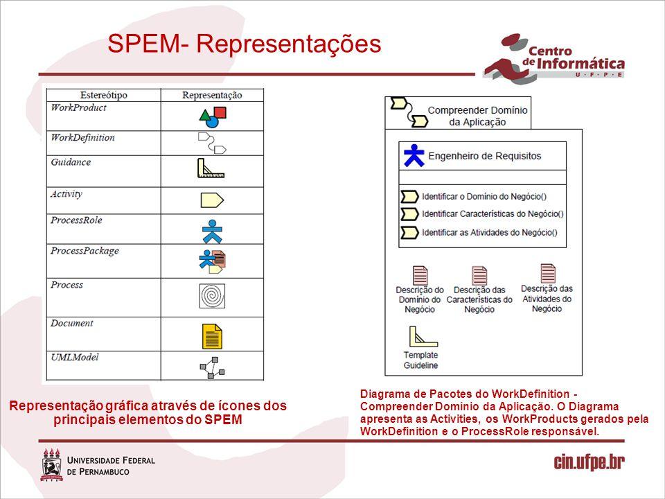 SPEM- Representações Representação gráfica através de ícones dos