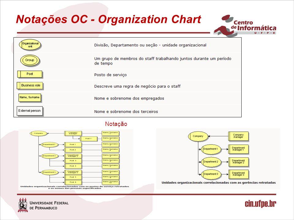 Notações OC - Organization Chart