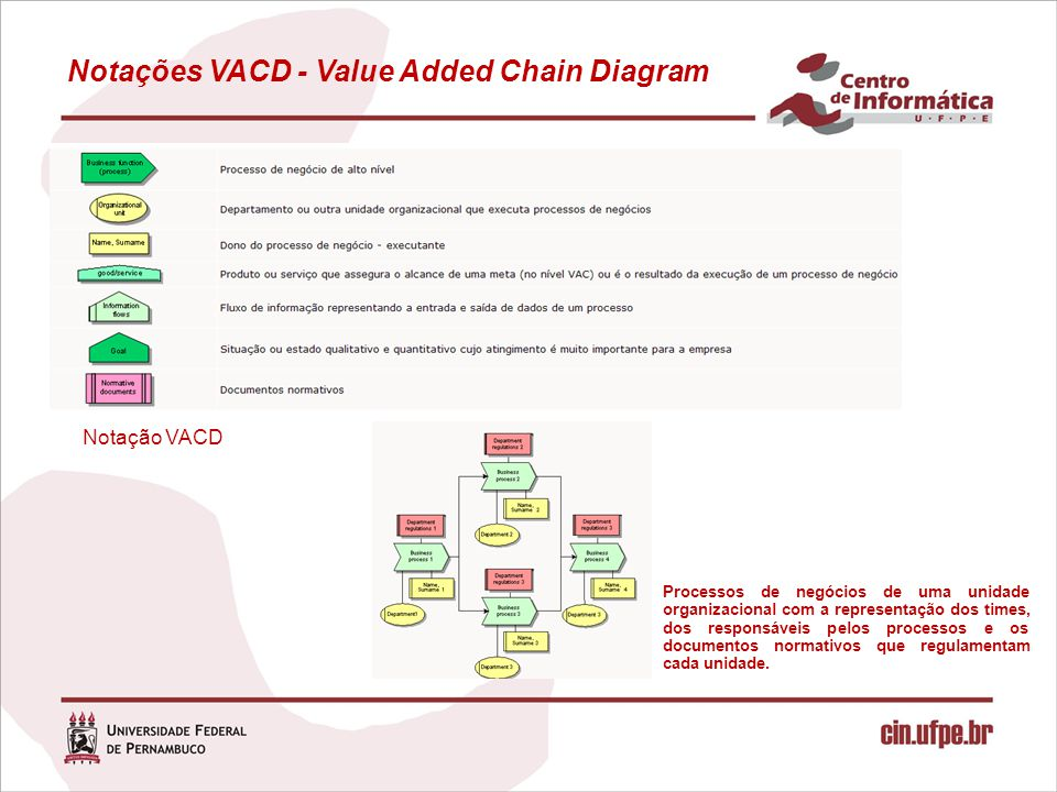 Notações VACD - Value Added Chain Diagram