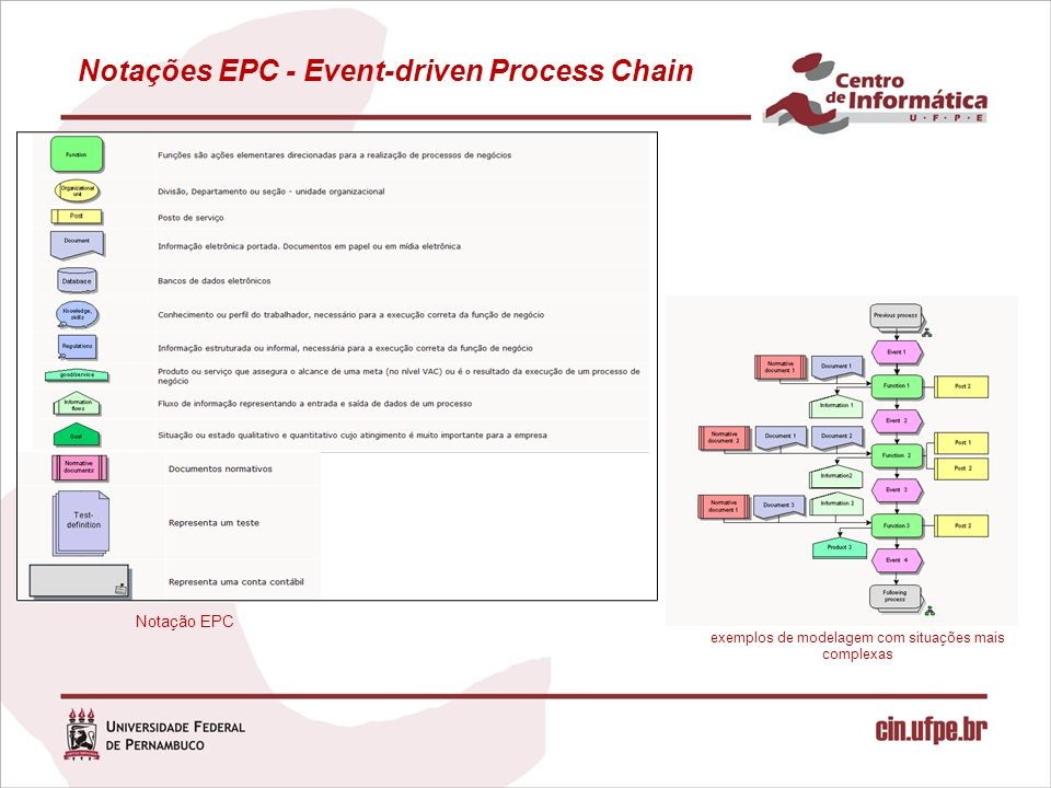 Notações EPC - Event-driven Process Chain
