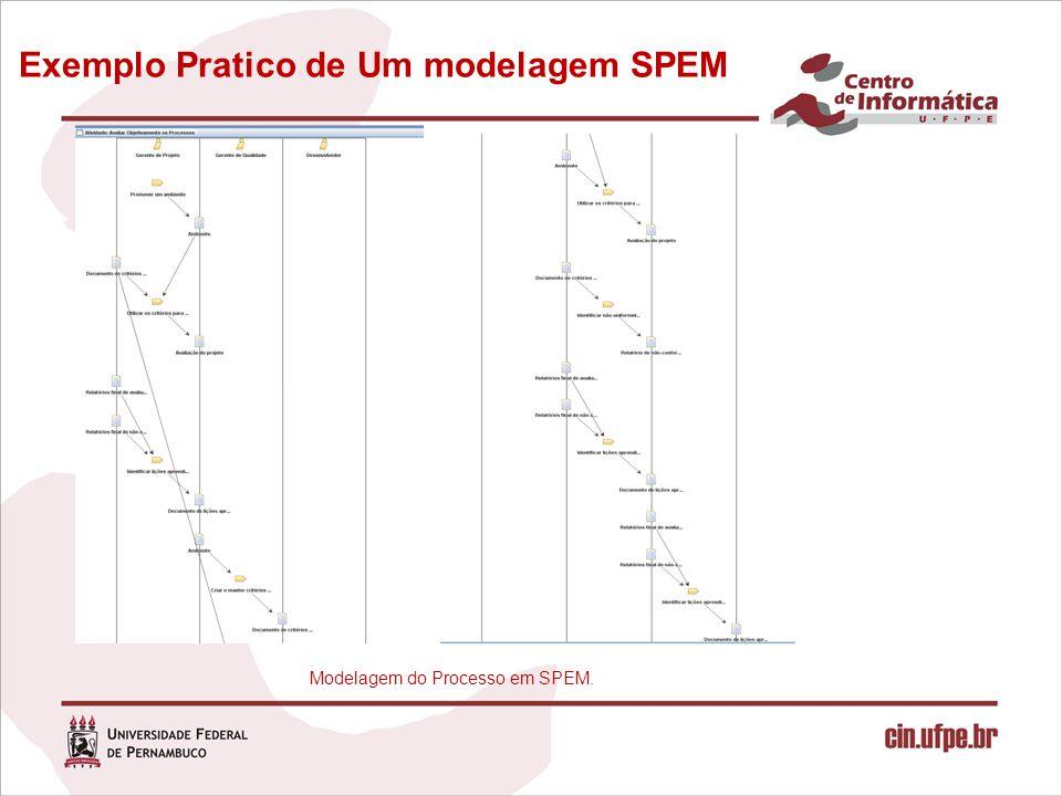 Exemplo Pratico de Um modelagem SPEM