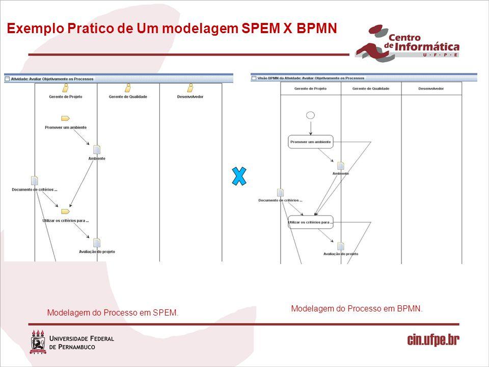 Exemplo Pratico de Um modelagem SPEM X BPMN