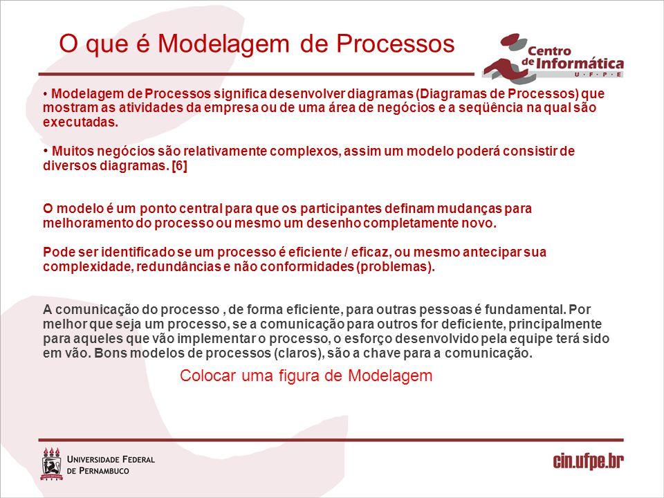 O que é Modelagem de Processos