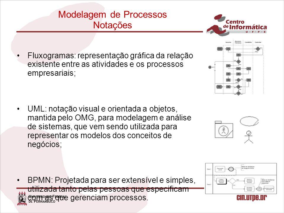 Modelagem de Processos Notações