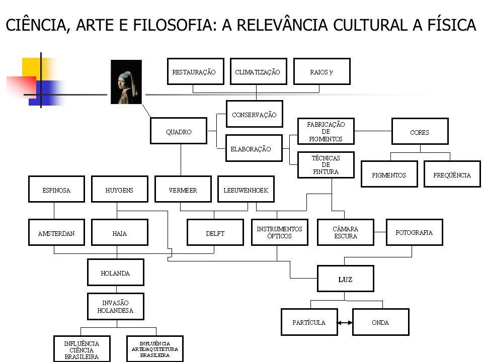 CIÊNCIA, ARTE E FILOSOFIA: A RELEVÂNCIA CULTURAL A FÍSICA