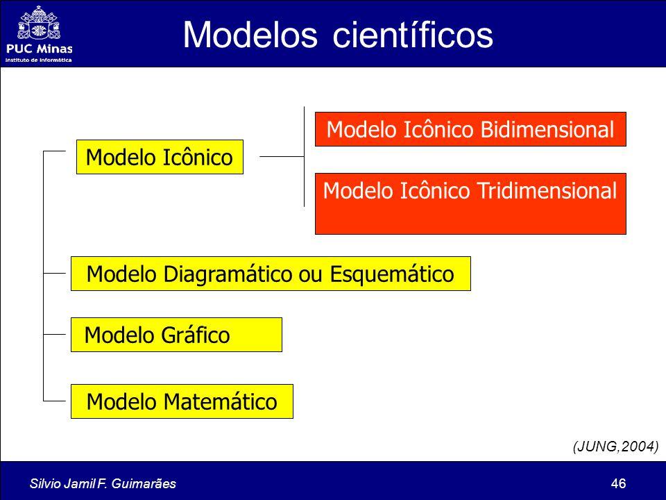 Modelos científicos Modelo Icônico Bidimensional Modelo Icônico