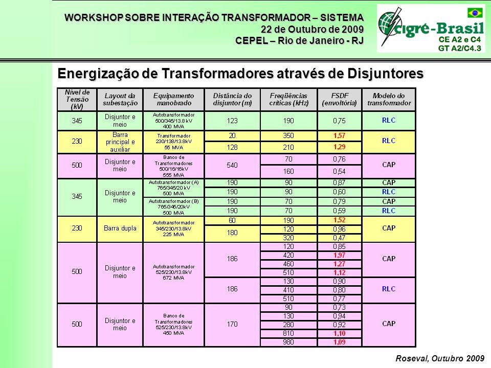Energização de Transformadores através de Disjuntores