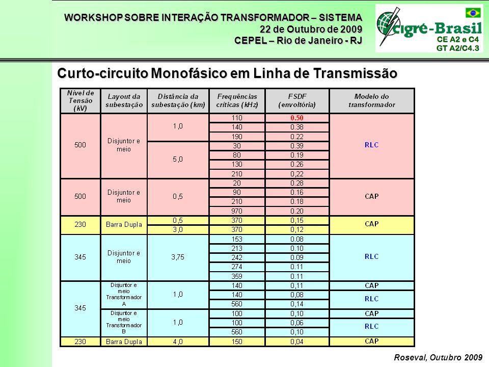 Curto-circuito Monofásico em Linha de Transmissão