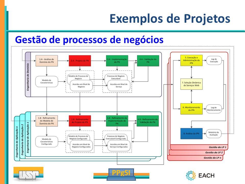 Exemplos de Projetos Gestão de processos de negócios 23
