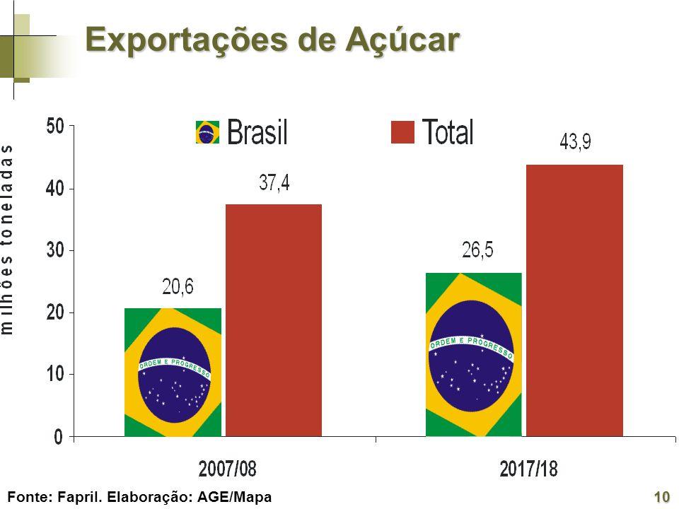 Exportações de Açúcar Fonte: FapriI. Elaboração: AGE/Mapa 10
