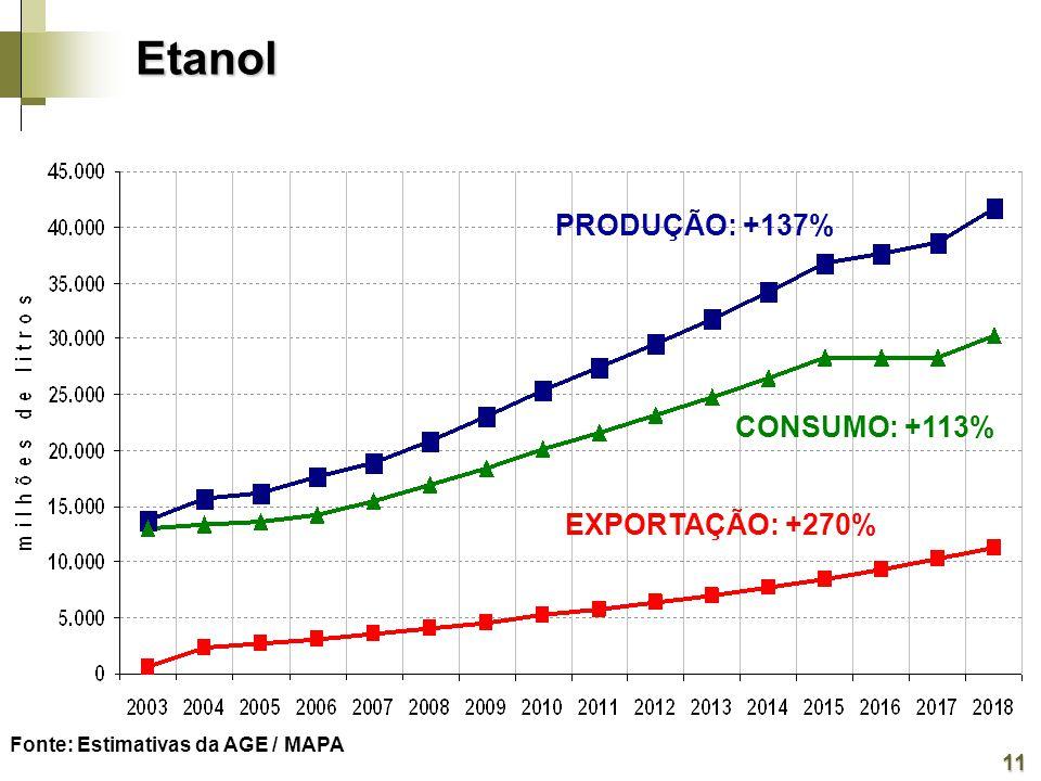 Etanol PRODUÇÃO: +137% CONSUMO: +113% EXPORTAÇÃO: +270% 11