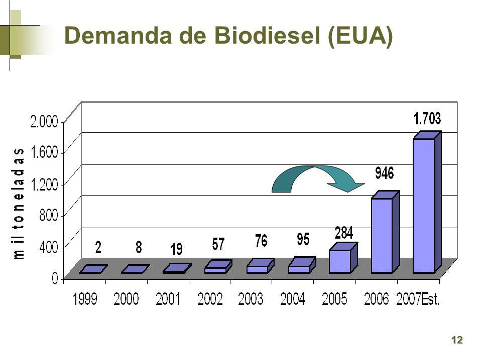 Demanda de Biodiesel (EUA)